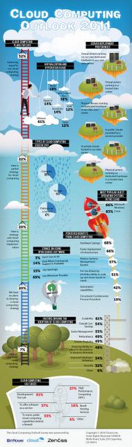 Etat des lieux du cloud computing