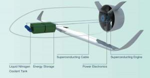 Le concept EADS VoltAir