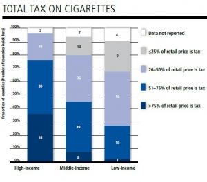 cigarette taxes research paper Ryan reifsteck mr sweet econ 5th hr 11 march 2011 cigarette taxes when one thinks of cigarettes, they usually get one of two feelings disgust or desire.