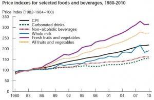 OBÉSITÉ: Et si ce n'était qu'une question de prix? – United States Department of Agricuture