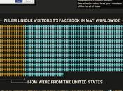 Infographie combat Google+ Facebook