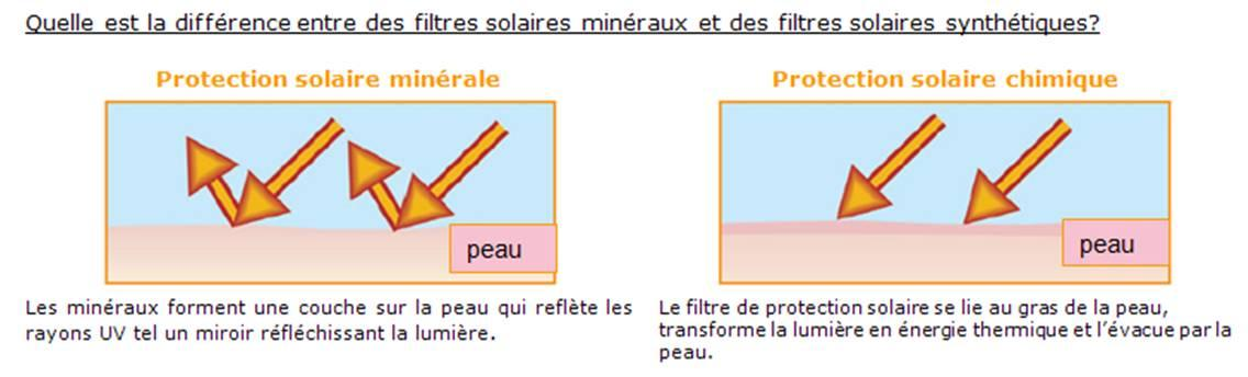 Protection solaire choisir son ip ou spf d couvrir - Les coups de soleil se transforment ils en bronzage ...