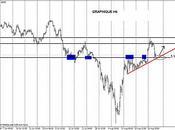 Analyse technique EUR/CHF
