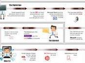 L'évolution infographie