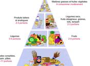 aliments végétarisme