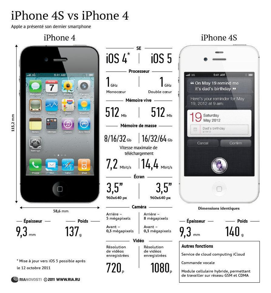 Ecran iphone4 for Photo ecran iphone 4
