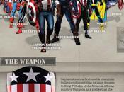 L'Histoire Captain America