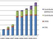 Cotisations sociales revenus patrimoine hausse