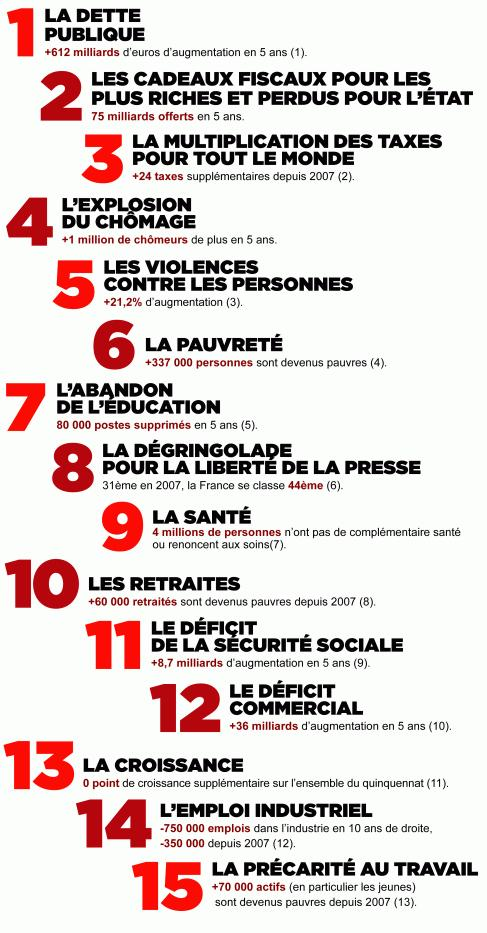 TVA sociale Sarkozy-15-chiffres-lechec-L-wamCvK