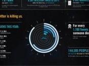 infographie morbide pour Twitter