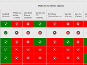 Tableau comparaison Framework Mobile