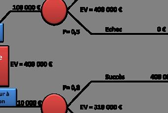 Outil-daide-decision-construire-arbre-decisio-t-95quud