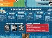 Dernières statistiques Twitter 2012 Infographie