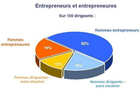 Entreprendre au féminin