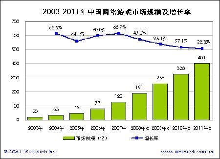 Jeux en ligne : +213% pour le marché chinois d'ici 2011