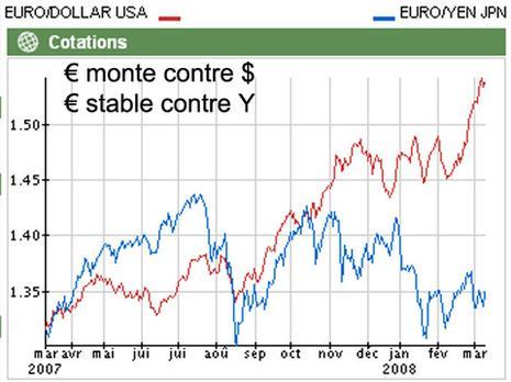 2008_2007_eur_usd_yen