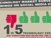 entreprise secteur cinq déjà rejeté candidature base d'un profil média social