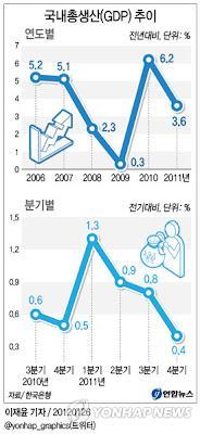 Corée du Sud : économie 2011 et tendance 2012