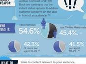 Quel réseau social devez vous utiliser