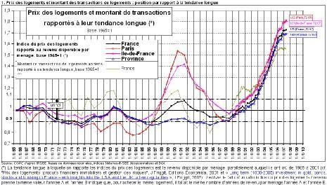 Baisse de l'immobilier : moins forte qu'en 1990 !