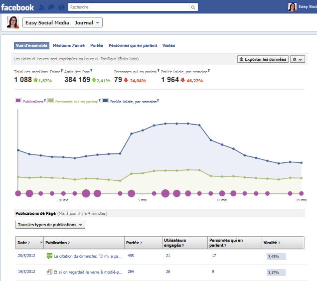 statistiques Facebook Page Facebook dentreprise: faut il créer une page pro ou conserver votre profil?