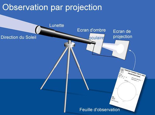 Observation par projection