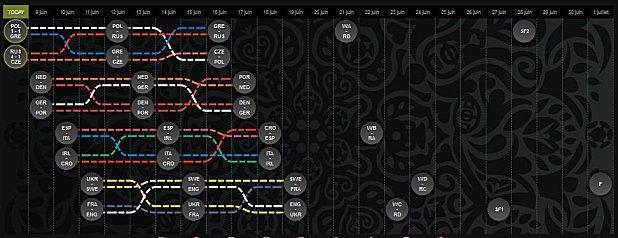 euro 2012 calendrier des matchs de football lire. Black Bedroom Furniture Sets. Home Design Ideas