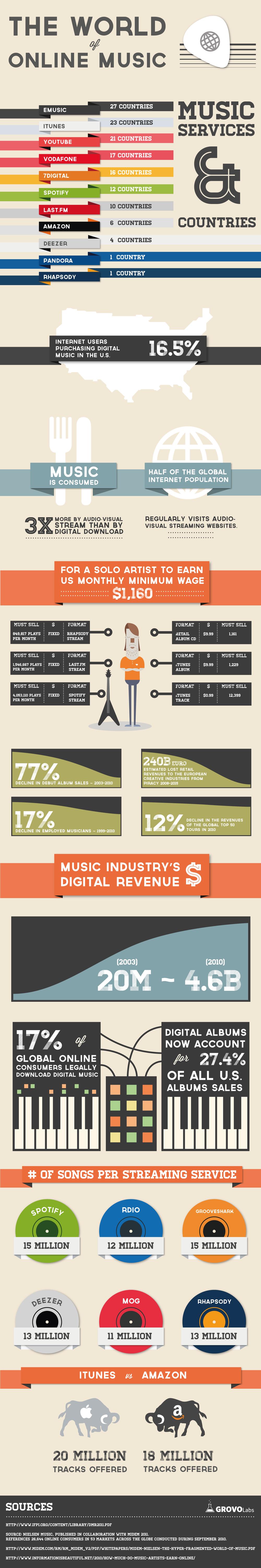 Le monde de la musique en ligne : Quelle rémunération ?