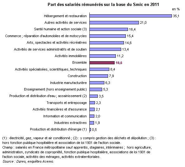 Hausse du smic le 1er juillet 2012 paperblog - Grille de salaire contrat de professionnalisation ...