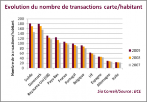 Evolution du marché de la carte bancaire en Europe