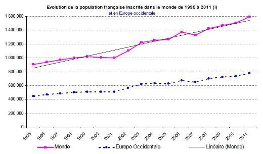 Expatriés : pourquoi ont-ils choisi de quitter la France ?