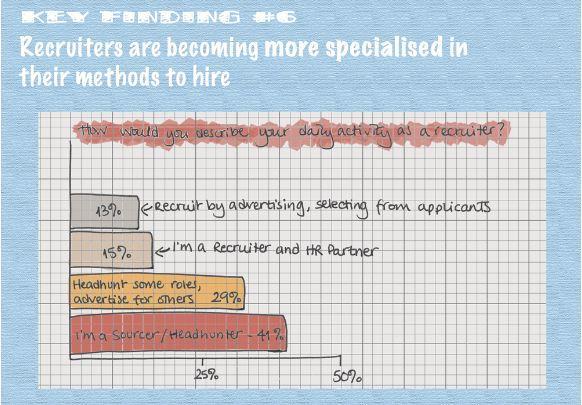 Etude Social Talent : 85% des recruteurs interrogés déclarent avoir recruté un candidat identifié sur les médias sociaux
