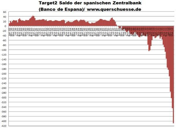 L'euro : l'irresponsabilité a trouvé son étalon monétaire !