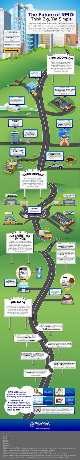 Comprendre rapidement le future de la NFC et la RFID notamment en comme un levier web-to-store