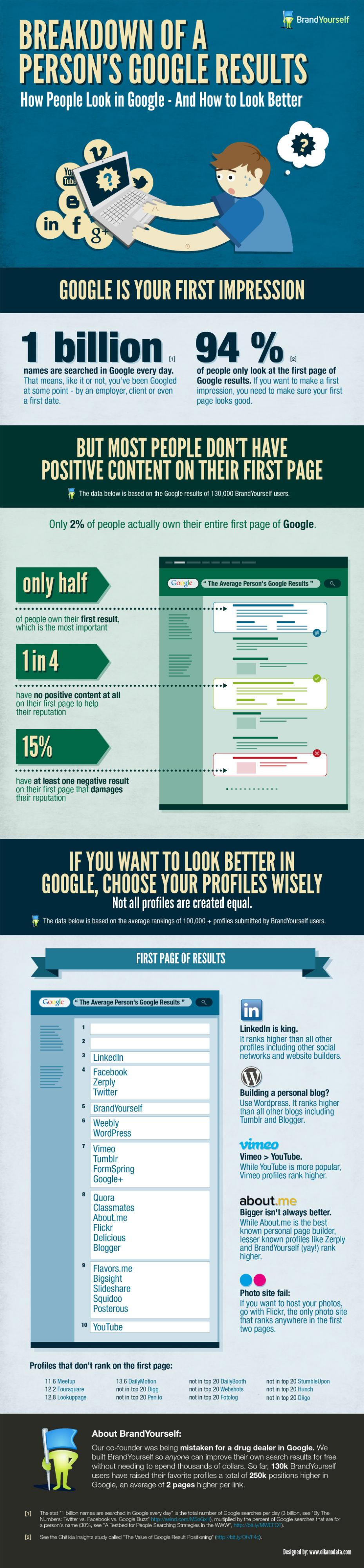 Votre nom en premire page de Google ? Suivez le guide BrandYourself