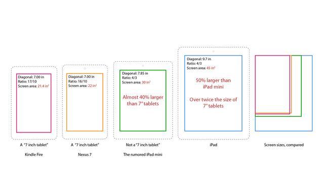 Comparaison de taille ipad mini versus ipad classique for Taille baignoire classique