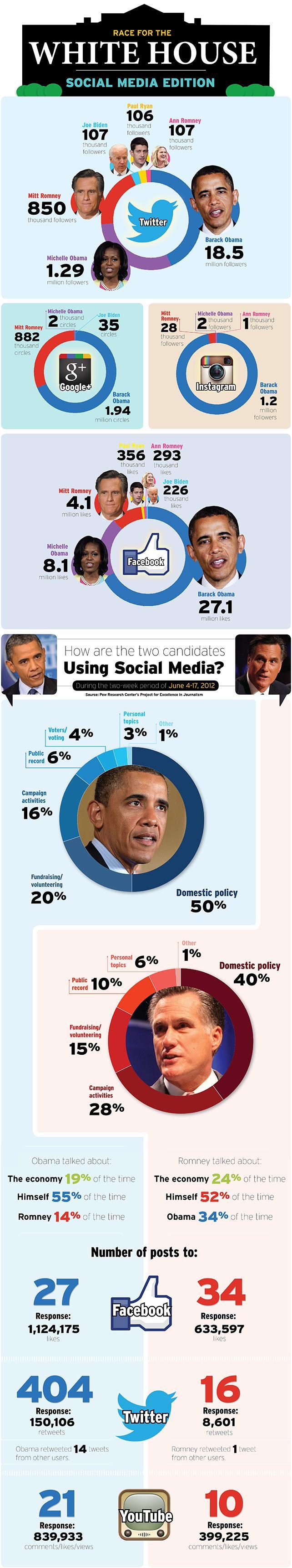 Les élections américaines se joueront-elles sur les médias sociaux ?