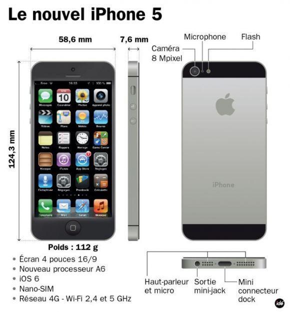 Iphone S Plus Combien De Pouce