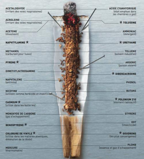 Le moyen sûr de cesser de fumer
