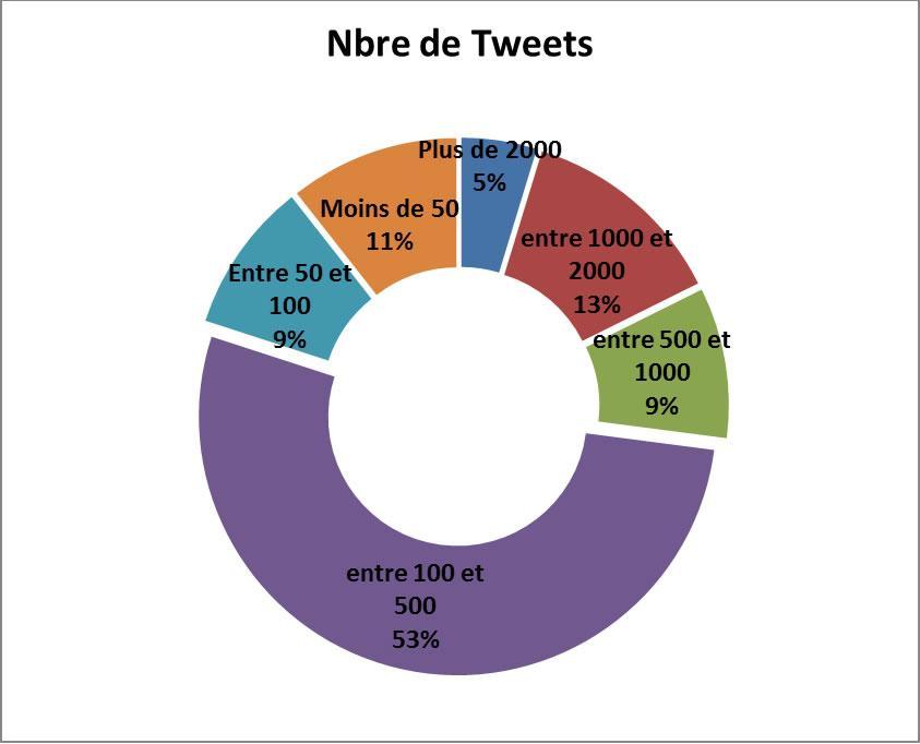 tweetsecolesdinge 42% des écoles dingénieurs sont sur Twitter !