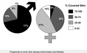 SOCIÉTÉ: Dans un monde virtuel, féminité rime encore avec nudité – PLoS ONE