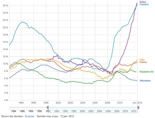Données du chômage en Europe - Source : Eurostat
