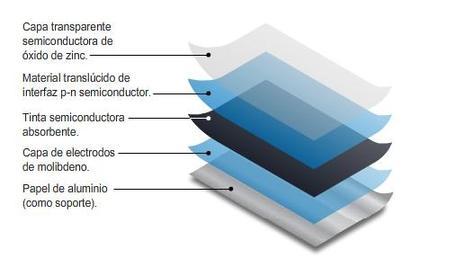 de la peinture solaire photovolta que photocopiable imprimable lire. Black Bedroom Furniture Sets. Home Design Ideas