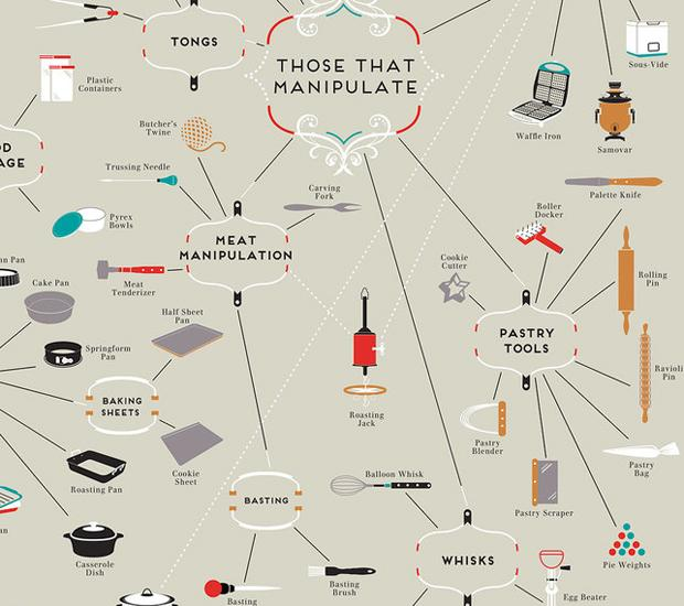 Cartographie des ustensiles de cuisine paperblog - Ustensiles de cuisine liste ...