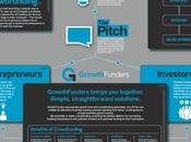 Infographie Growthfunders Equity based crowdfunding plateform