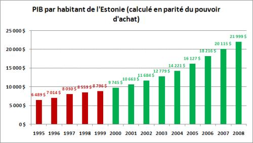 La Flat Tax en Estonie