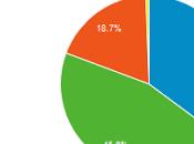 Statistiques blog pour mois d'avril 2013