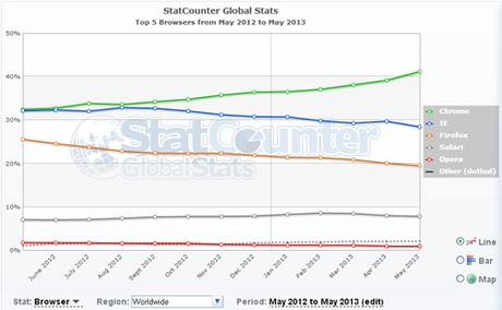 stat navigateurs1 Classement des navigateurs web en 2013