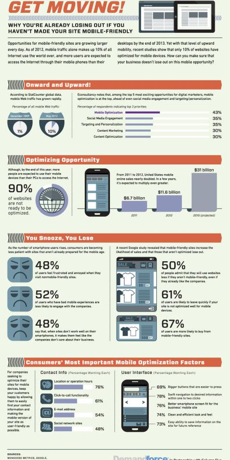 get moving infographie ecommerce mobile Pourquoi avez vous besoin dun e commerce mobile friendly ? [Infographie]