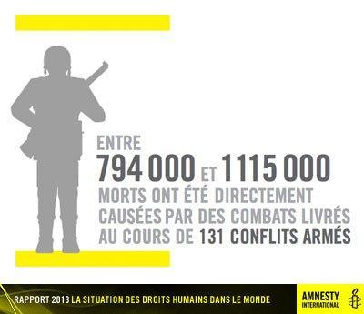 Plus de 60 000 personnes sont mortes depuis le début du conflit en Syrie.